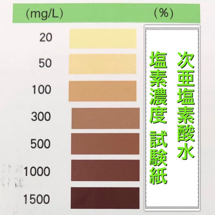 次亜塩素酸水 濃度 ppm コロナ