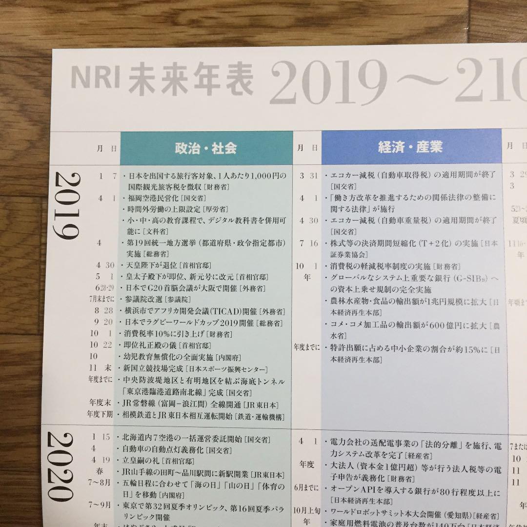 表 年 nri 未来 [B! 未来年表]