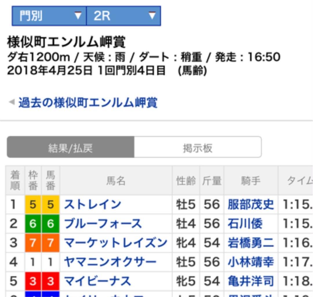 京都 競馬 結果 払い戻し