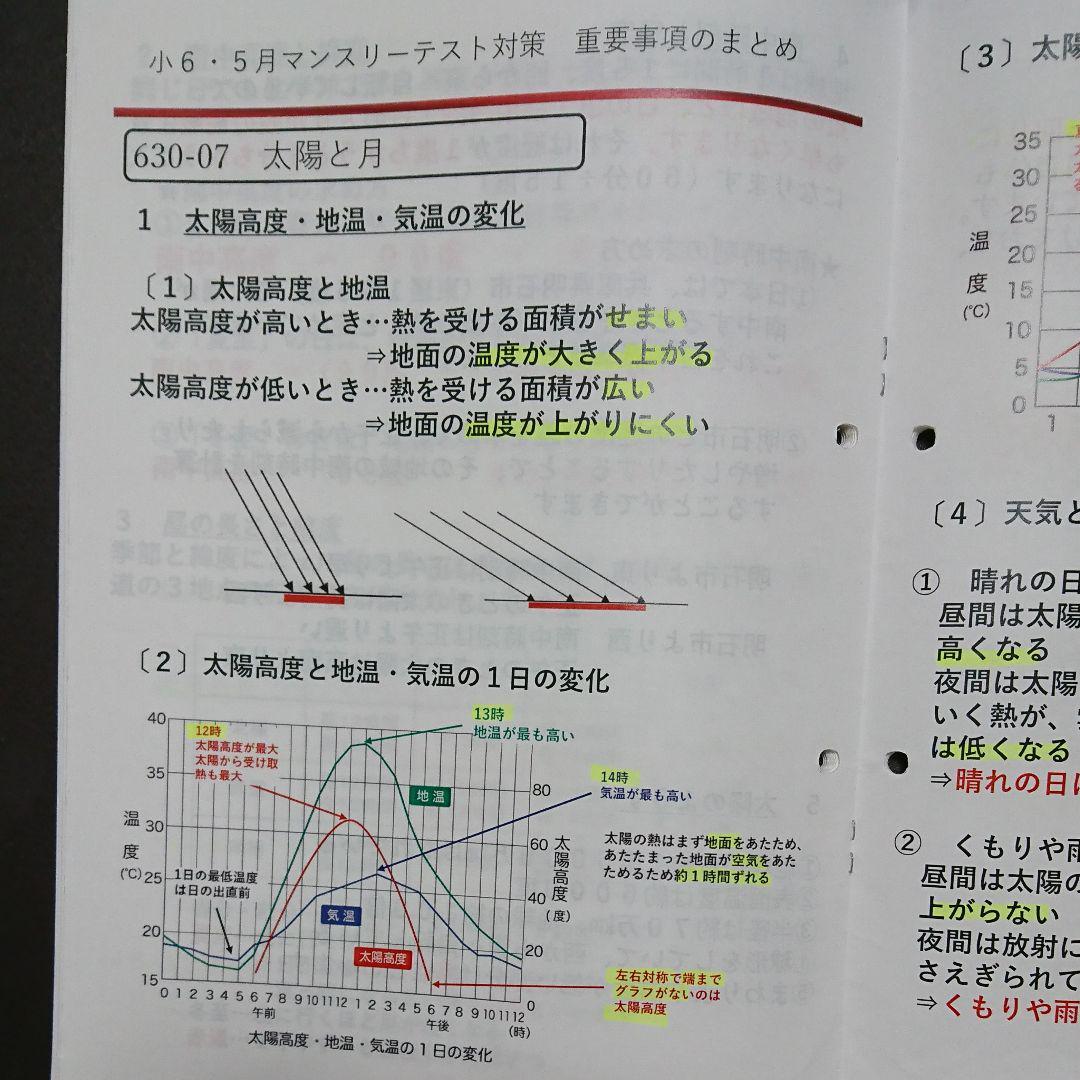 日能研 クラス分け 対策